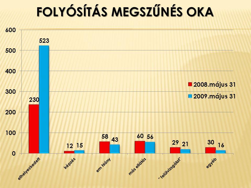FOLYÓSÍTÁS MEGSZŰNÉS OKA