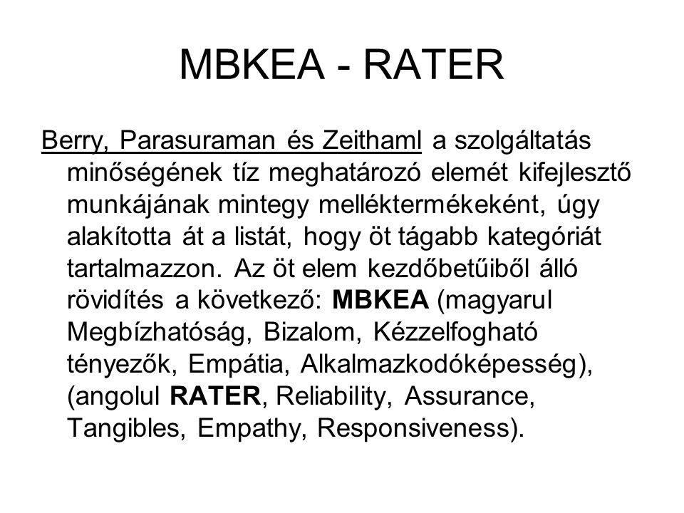 MBKEA - RATER Berry, Parasuraman és Zeithaml a szolgáltatás minőségének tíz meghatározó elemét kifejlesztő munkájának mintegy melléktermékeként, úgy a