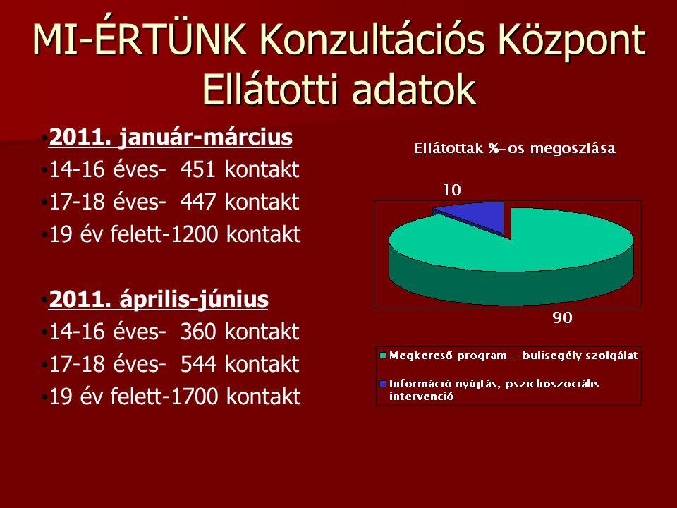 MI-ÉRTÜNK Konzultációs Központ Ellátotti adatok 2011. január-március 14-16 éves- 451 kontakt 17-18 éves- 447 kontakt 19 év felett-1200 kontakt 2011. á
