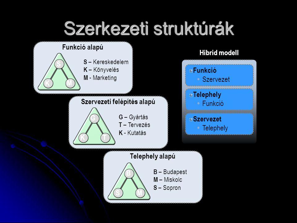 Szerkezeti struktúrák Funkció alapú S K M S – Kereskedelem K – Könyvelés M - Marketing Hibrid modell Funkció  Szervezet Telephely  Funkció Szervezet