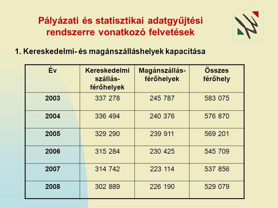 Pályázati és statisztikai adatgyűjtési rendszerre vonatkozó felvetések 1. Kereskedelmi- és magánszálláshelyek kapacitása ÉvKereskedelmi szállás- férőh