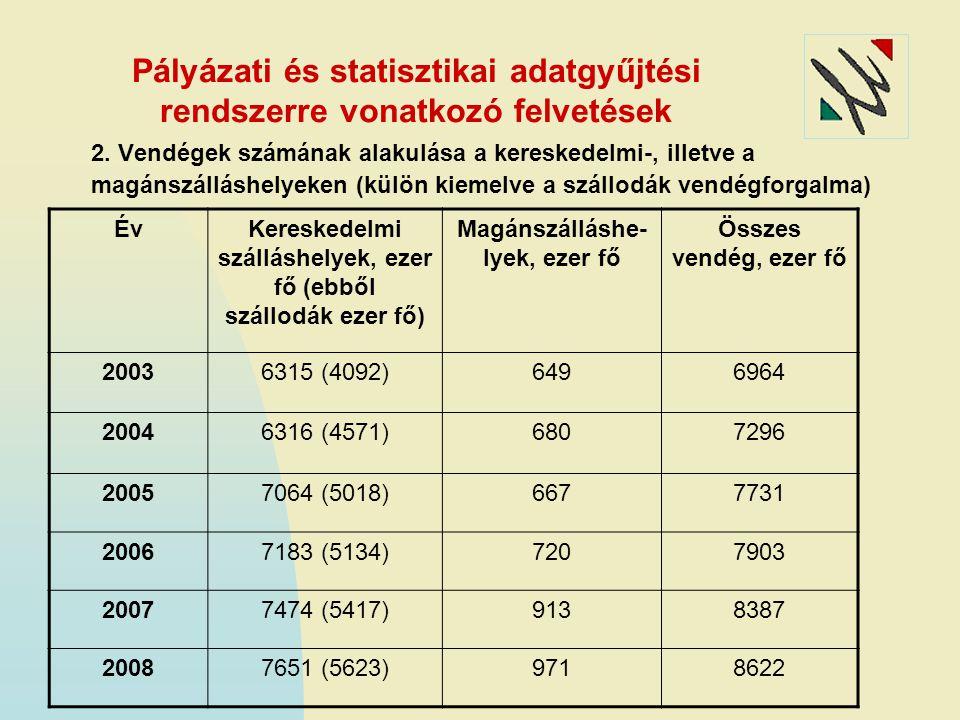 Pályázati és statisztikai adatgyűjtési rendszerre vonatkozó felvetések 2. Vendégek számának alakulása a kereskedelmi-, illetve a magánszálláshelyeken