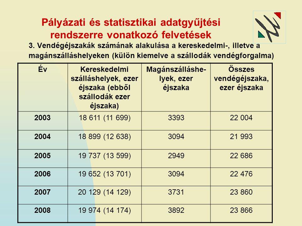 Pályázati és statisztikai adatgyűjtési rendszerre vonatkozó felvetések 3. Vendégéjszakák számának alakulása a kereskedelmi-, illetve a magánszálláshel