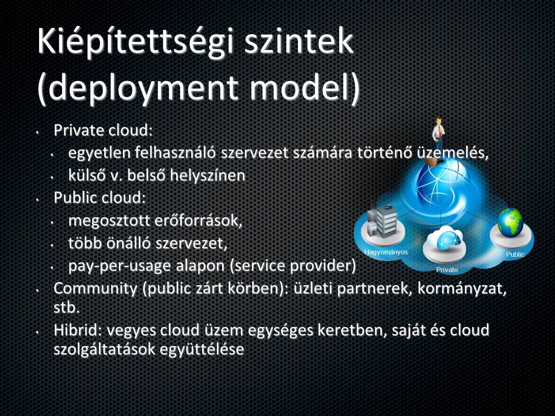 Kiépítettségi szintek (deployment model) Hagyományos Private Public Private cloud: Private cloud: egyetlen felhasználó szervezet számára történő üzeme