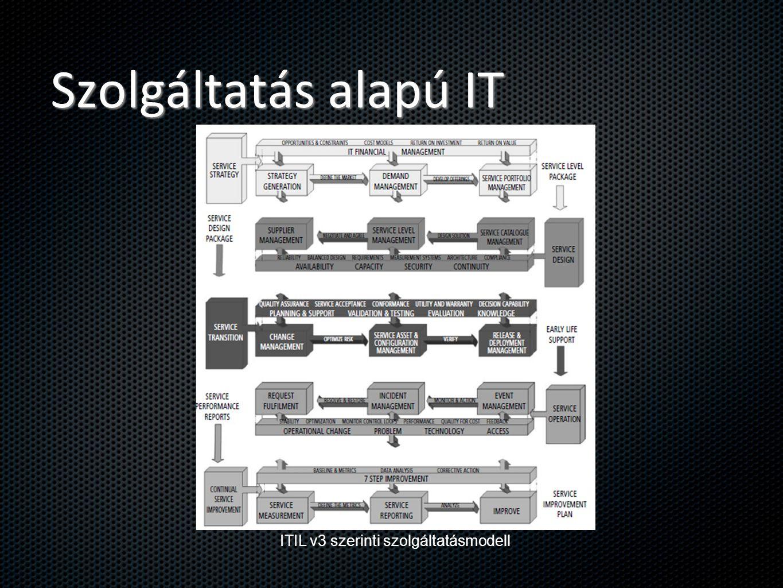 Miben más a cloud.Hagyományos IT szolgáltatás: (pl.