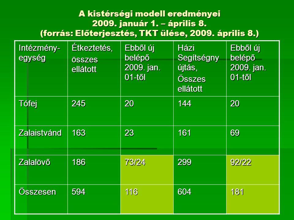 A kistérségi modell eredményei 2009. január 1. – április 8. (forrás: Előterjesztés, TKT ülése, 2009. április 8.) Intézmény- egység Étkeztetés, összes