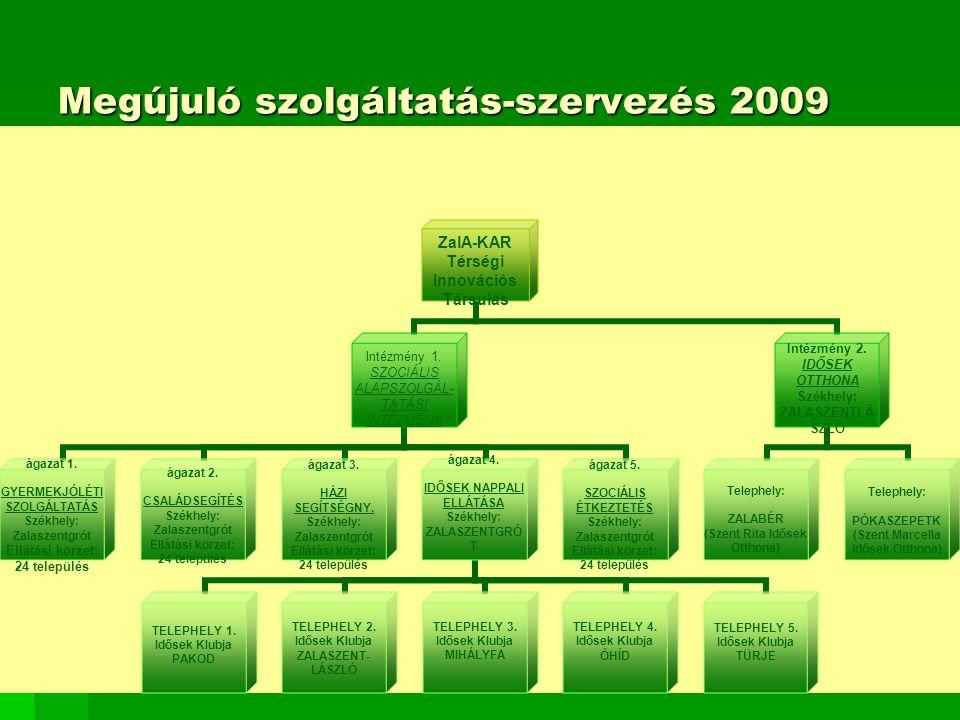 Megújuló szolgáltatás-szervezés 2009 ZalA-KAR Térségi Innovációs Társulás Intézmény 1. SZOCIÁLIS ALAPSZOLGÁL- TATÁSI INTÉZMÉNY ágazat 1. GYERMEKJÓLÉTI