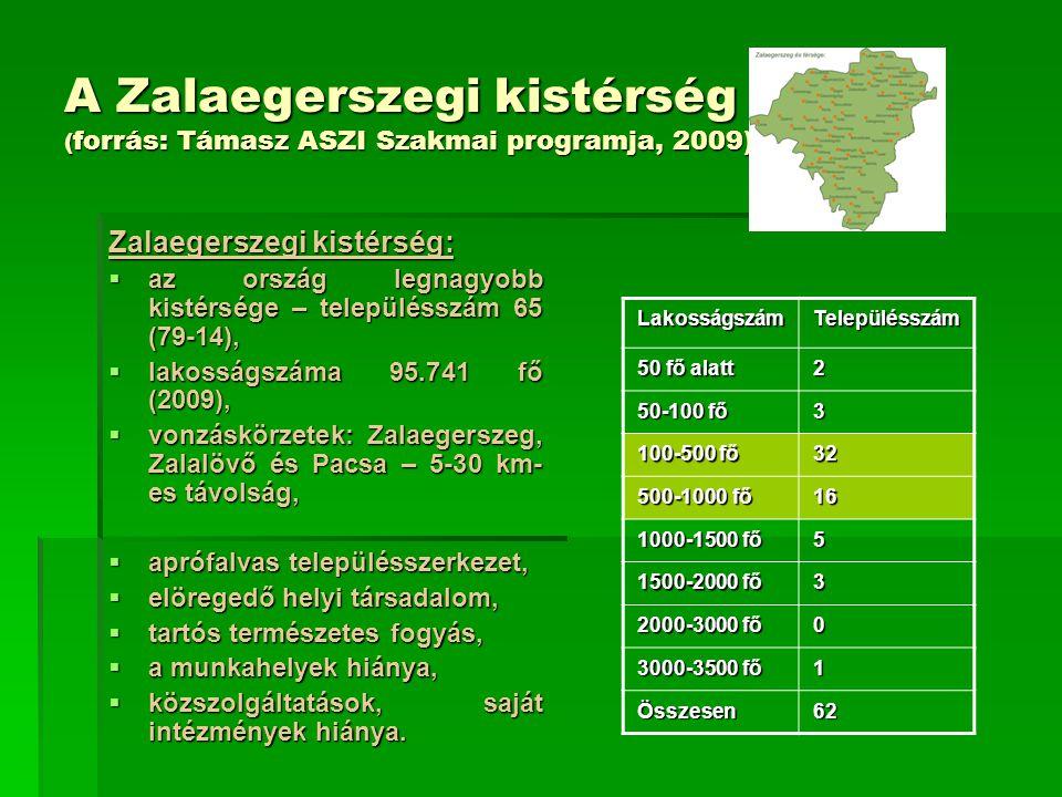 A Zalaegerszegi kistérség ( forrás: Támasz ASZI Szakmai programja, 2009) Zalaegerszegi kistérség:  az ország legnagyobb kistérsége – településszám 65