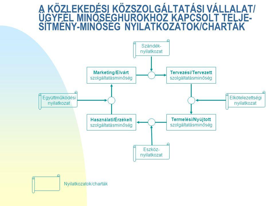 A KÖZLEKEDÉSI KÖZSZOLGÁLTATÁSI VÁLLALAT/ ÜGYFÉL MINŐSÉGHUROKHOZ KAPCSOLT TELJE- SÍTMÉNY-MINŐSÉG NYILATKOZATOK/CHARTÁK Szándék- nyilatkozat Együttműködési nyilatkozat Elkötelezettségi nyilatkozat Eszköz- nyilatkozat Nyilatkozatok/charták Marketing/Elvárt szolgáltatásminőség Tervezési/Tervezett szolgáltatásminőség Termelési/Nyújtott szolgáltatásminőség Használati/Érzékelt szolgáltatásminőség