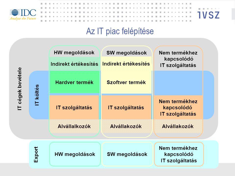 IT cégek bevétele SW megoldások HW megoldások I T költés IT szolgáltatások Hardver termék Szoftver termék Nem termékhez kapcsolódó IT szolgáltatás Indirekt értékesítés AlvállakozókAlvállalkozókAlvállakozók Export SW megoldások HW megoldások Nem termékhez kapcsolódó IT szolgáltatás Az IT piac felépítése SW megoldások HW megoldások Nem termékhez kapcsolódó IT szolgáltatás