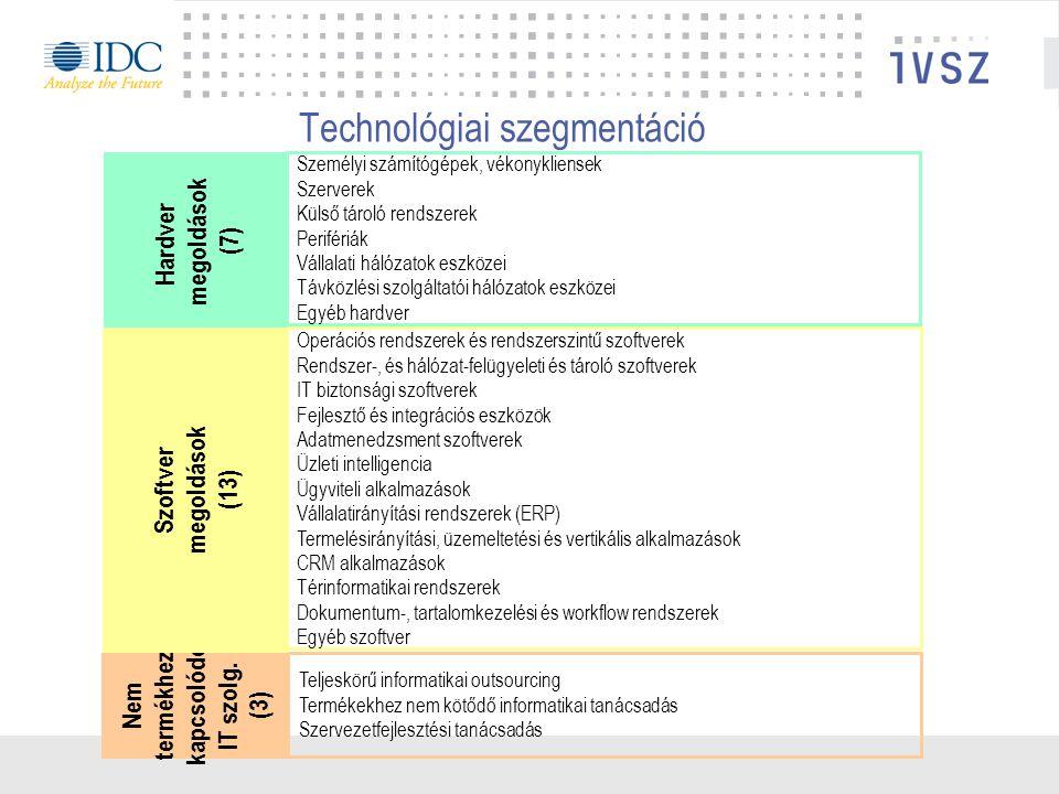 Operációs rendszerek és rendszerszintű szoftverek Rendszer-, és hálózat-felügyeleti és tároló szoftverek IT biztonsági szoftverek Fejlesztő és integrációs eszközök Adatmenedzsment szoftverek Üzleti intelligencia Ügyviteli alkalmazások Vállalatirányítási rendszerek (ERP) Termelésirányítási, üzemeltetési és vertikális alkalmazások CRM alkalmazások Térinformatikai rendszerek Dokumentum-, tartalomkezelési és workflow rendszerek Egyéb szoftver Technológiai szegmentáció Személyi számítógépek, vékonykliensek Szerverek Külső tároló rendszerek Perifériák Vállalati hálózatok eszközei Távközlési szolgáltatói hálózatok eszközei Egyéb hardver Teljeskörű informatikai outsourcing Termékekhez nem kötődő informatikai tanácsadás Szervezetfejlesztési tanácsadás Hardver megoldások (7) Nem termékhez kapcsolódó IT szolg.