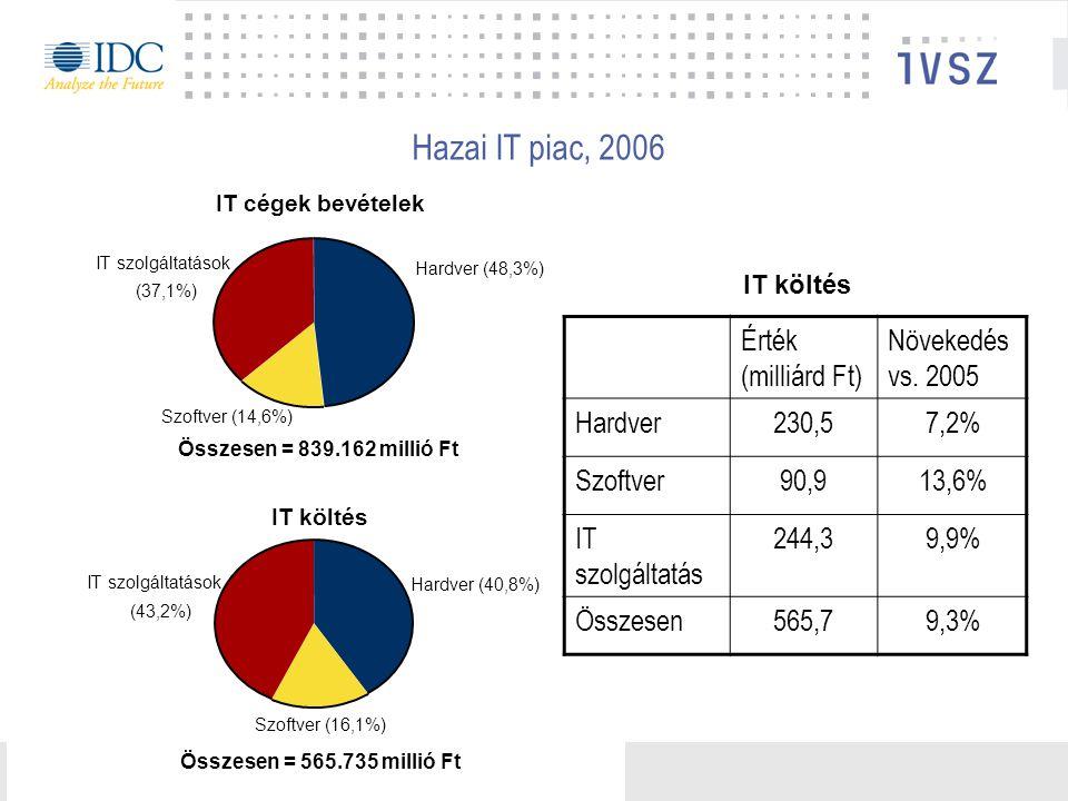 Hazai IT piac, 2006 IT cégek bevételek IT szolgáltatások (37,1%) Szoftver (14,6%) Hardver (48,3%) Összesen = 839.162 millió Ft IT költés IT szolgáltatások (43,2%) Szoftver (16,1%) Hardver (40,8%) Összesen = 565.735 millió Ft Érték (milliárd Ft) Növekedés vs.