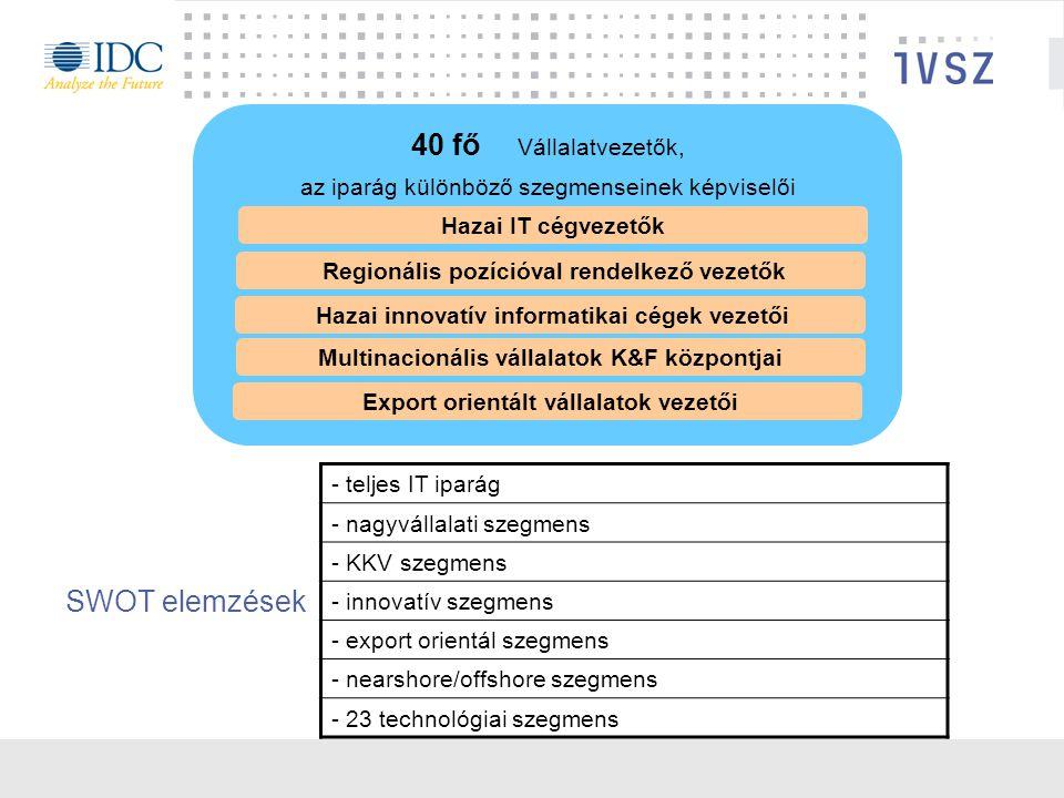 SWOT elemzések 40 fő Vállalatvezetők, az iparág különböző szegmenseinek képviselői Hazai IT cégvezetők Regionális pozícióval rendelkező vezetők Hazai innovatív informatikai cégek vezetői Multinacionális vállalatok K&F központjai Export orientált vállalatok vezetői - teljes IT iparág - nagyvállalati szegmens - KKV szegmens - innovatív szegmens - export orientál szegmens - nearshore/offshore szegmens - 23 technológiai szegmens
