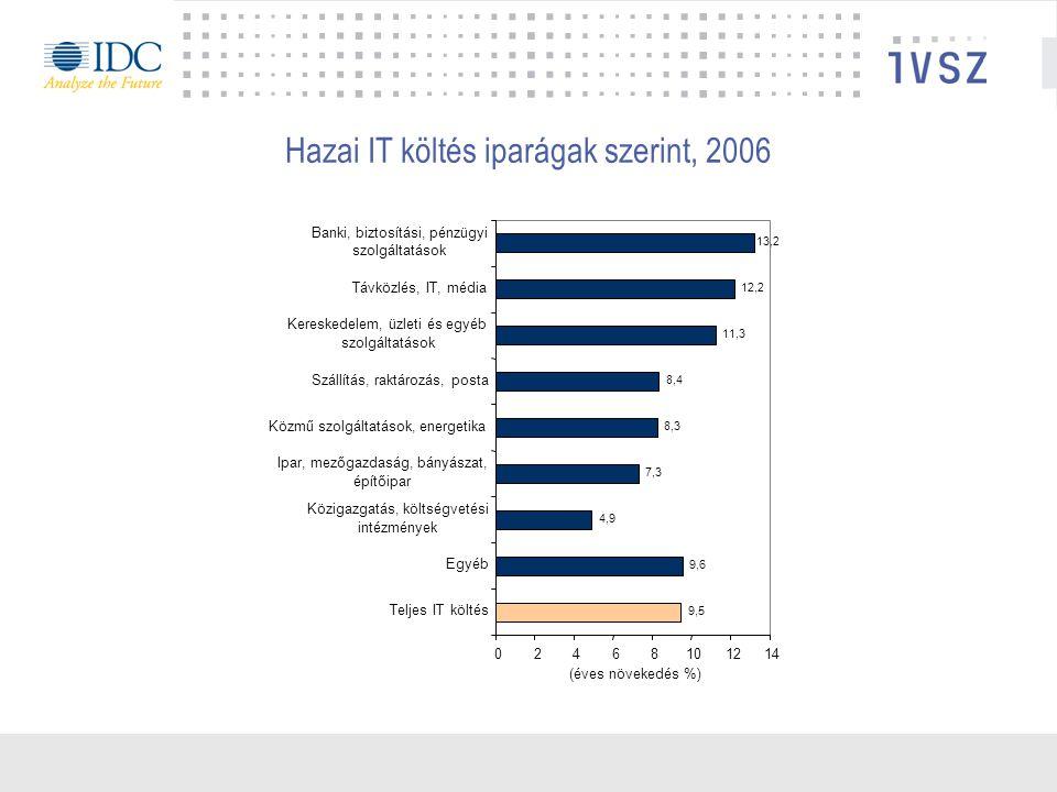 Hazai IT költés iparágak szerint, 2006 9,5 9,6 4,9 7,3 8,3 8,4 11,3 12,2 13,2 02468101214 Teljes IT költés Egyéb Közigazgatás, költségvetési intézmények Ipar, mezőgazdaság, bányászat, építőipar Közmű szolgáltatások, energetika Szállítás, raktározás, posta Kereskedelem, üzleti és egyéb szolgáltatások Távközlés, IT, média Banki, biztosítási, pénzügyi szolgáltatások (éves növekedés %)