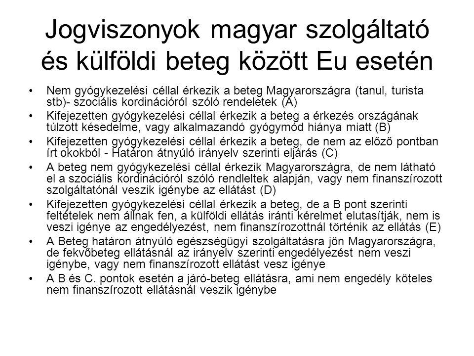 Jogviszonyok magyar szolgáltató és külföldi beteg között Eu esetén Nem gyógykezelési céllal érkezik a beteg Magyarországra (tanul, turista stb)- szociális kordinációról szóló rendeletek (A) Kifejezetten gyógykezelési céllal érkezik a beteg a érkezés országának túlzott késedelme, vagy alkalmazandó gyógymód hiánya miatt (B) Kifejezetten gyógykezelési céllal érkezik a beteg, de nem az előző pontban írt okokból - Határon átnyúló irányelv szerinti eljárás (C) A beteg nem gyógykezelési céllal érkezik Magyarországra, de nem látható el a szociális kordinációról szóló rendleltek alapján, vagy nem finanszírozott szolgáltatónál veszik igénybe az ellátást (D) Kifejezetten gyógykezelési céllal érkezik a beteg, de a B pont szerinti feltételek nem állnak fen, a külföldi ellátás iránti kérelmet elutasítják, nem is veszi igénye az engedélyezést, nem finanszírozottnál történik az ellátás (E) A Beteg határon átnyúló egészségügyi szolgáltatásra jön Magyarországra, de fekvőbeteg ellátásnál az irányelv szerinti engedélyezést nem veszi igénybe, vagy nem finanszírozott ellátást vesz igénye A B és C.