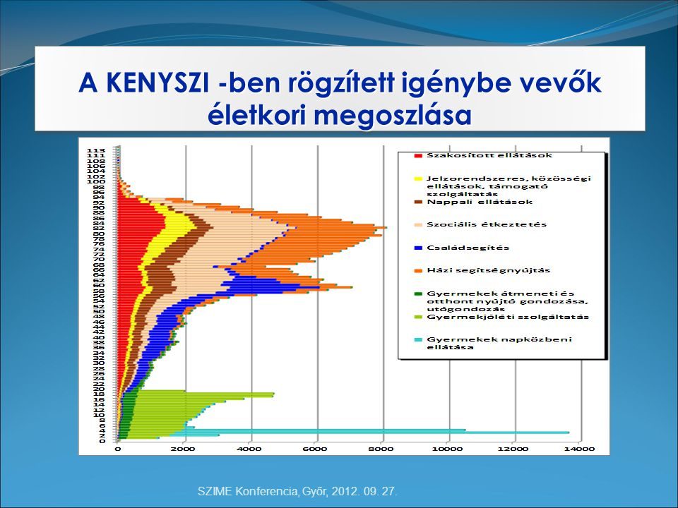 SZIME Konferencia, Győr, 2012. 09. 27. A KENYSZI -ben rögzített igénybe vevők életkori megoszlása