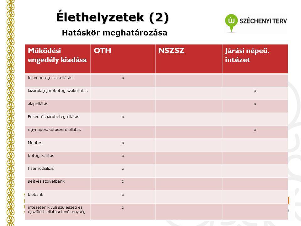 Élethelyzetek (2) Élethelyzetek (2) Hatáskör meghatározása Működési engedély kiadása OTHNSZSZJárási népeü. intézet fekvőbeteg-szakellátástx kizárólag
