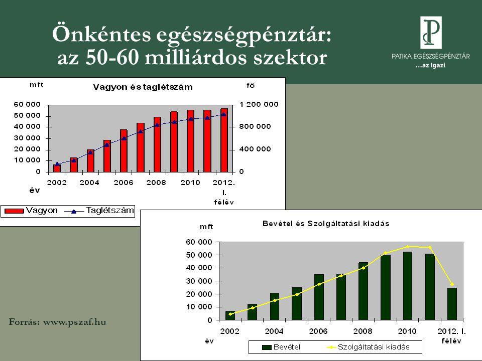 Önkéntes egészségpénztár: az 50-60 milliárdos szektor Forrás: www.pszaf.hu