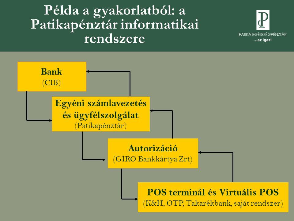 Példa a gyakorlatból: a Patikapénztár informatikai rendszere Bank (CIB) POS terminál és Virtuális POS (K&H, OTP, Takarékbank, saját rendszer) Egyéni s