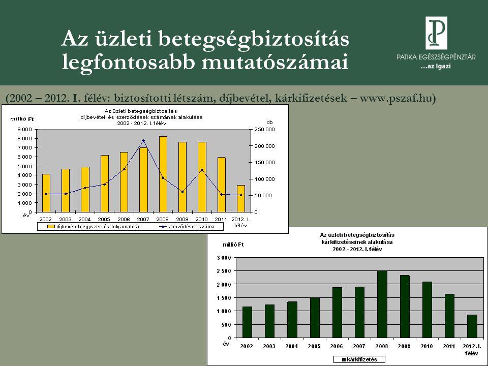 Az üzleti betegségbiztosítás legfontosabb mutatószámai (2002 – 2012. I. félév: biztosítotti létszám, díjbevétel, kárkifizetések – www.pszaf.hu)