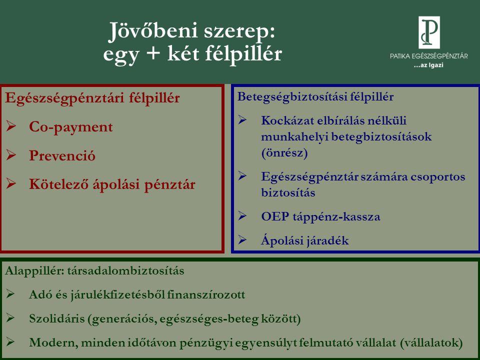 Jövőbeni szerep: egy + két félpillér Egészségpénztári félpillér  Co-payment  Prevenció  Kötelező ápolási pénztár Betegségbiztosítási félpillér  Ko