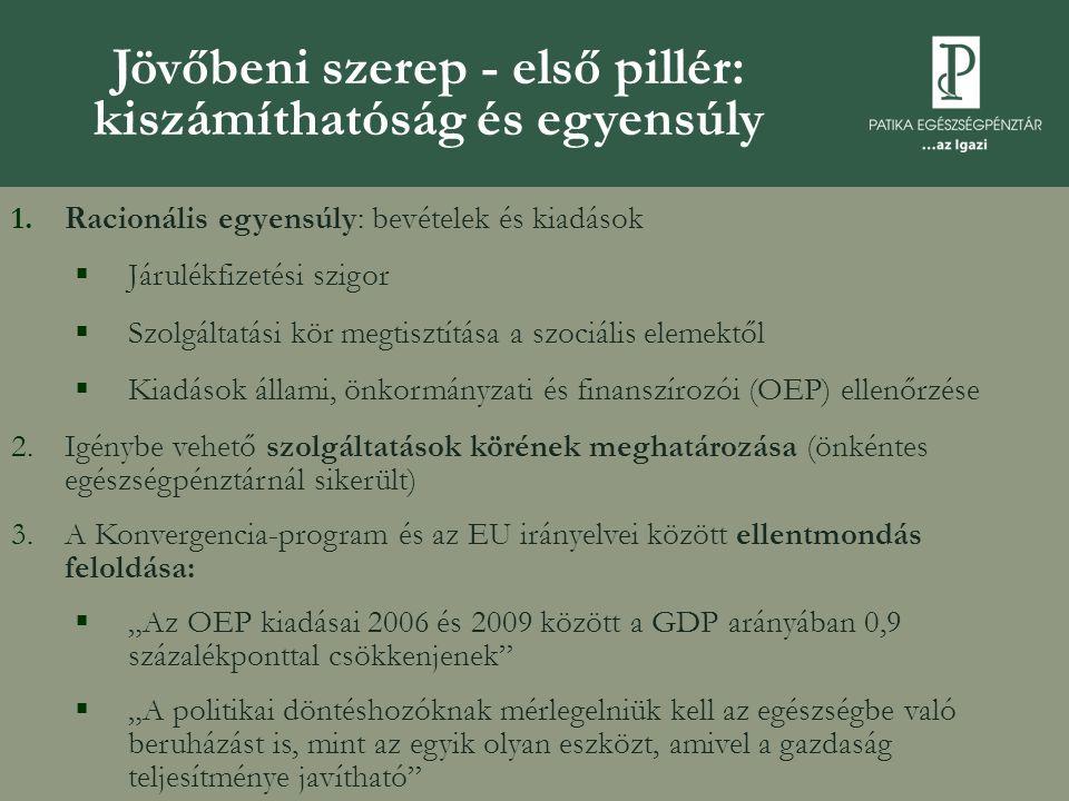 Jövőbeni szerep - első pillér: kiszámíthatóság és egyensúly 1.Racionális egyensúly: bevételek és kiadások  Járulékfizetési szigor  Szolgáltatási kör