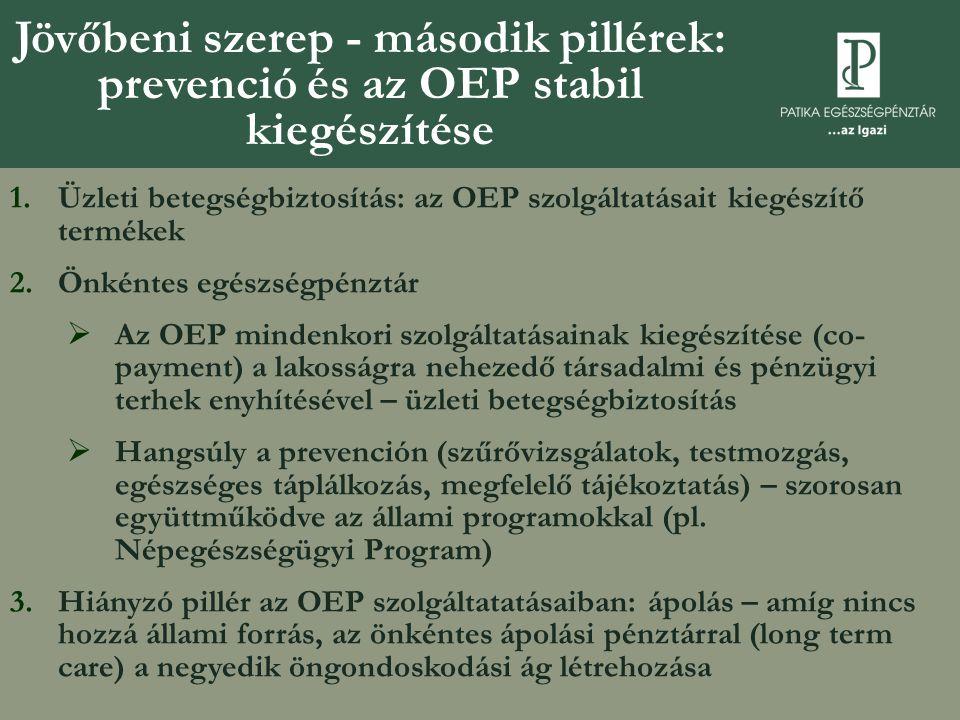 Jövőbeni szerep - második pillérek: prevenció és az OEP stabil kiegészítése 1.Üzleti betegségbiztosítás: az OEP szolgáltatásait kiegészítő termékek 2.