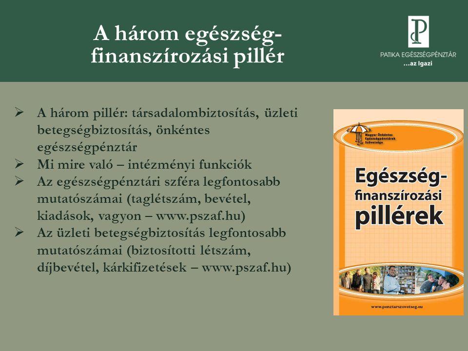 A három egészség- finanszírozási pillér  A három pillér: társadalombiztosítás, üzleti betegségbiztosítás, önkéntes egészségpénztár  Mi mire való – i