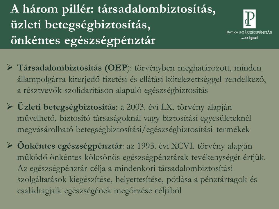 A három pillér: társadalombiztosítás, üzleti betegségbiztosítás, önkéntes egészségpénztár  Társadalombiztosítás (OEP): törvényben meghatározott, mind