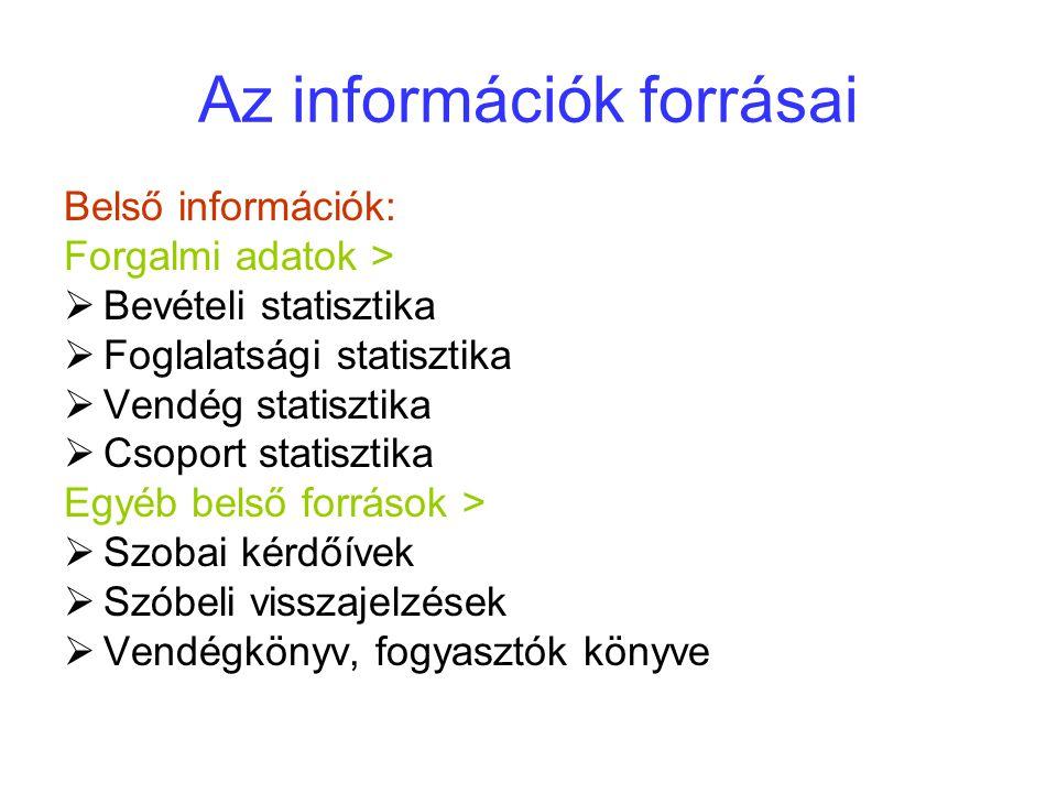 Az információk forrásai Belső információk: Forgalmi adatok >  Bevételi statisztika  Foglalatsági statisztika  Vendég statisztika  Csoport statisztika Egyéb belső források >  Szobai kérdőívek  Szóbeli visszajelzések  Vendégkönyv, fogyasztók könyve