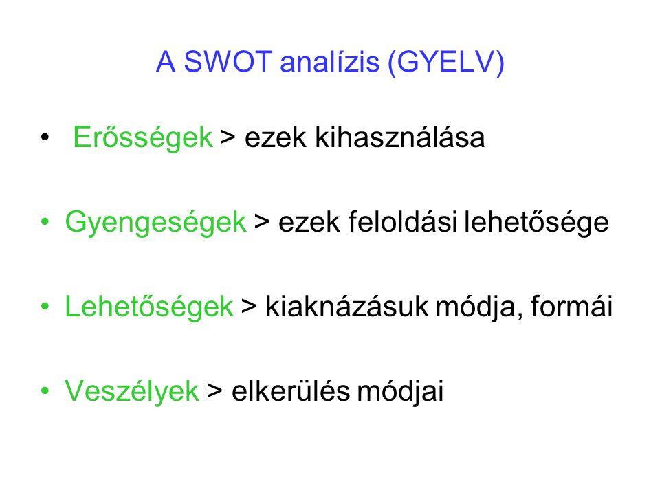 A SWOT analízis (GYELV) Erősségek > ezek kihasználása Gyengeségek > ezek feloldási lehetősége Lehetőségek > kiaknázásuk módja, formái Veszélyek > elkerülés módjai