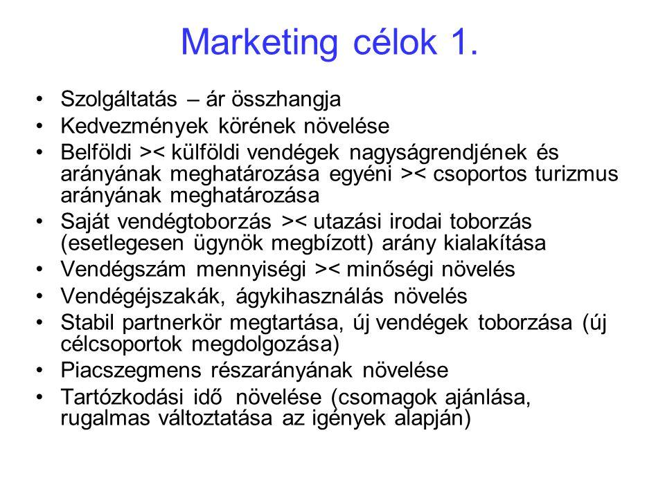 Marketing célok 1.
