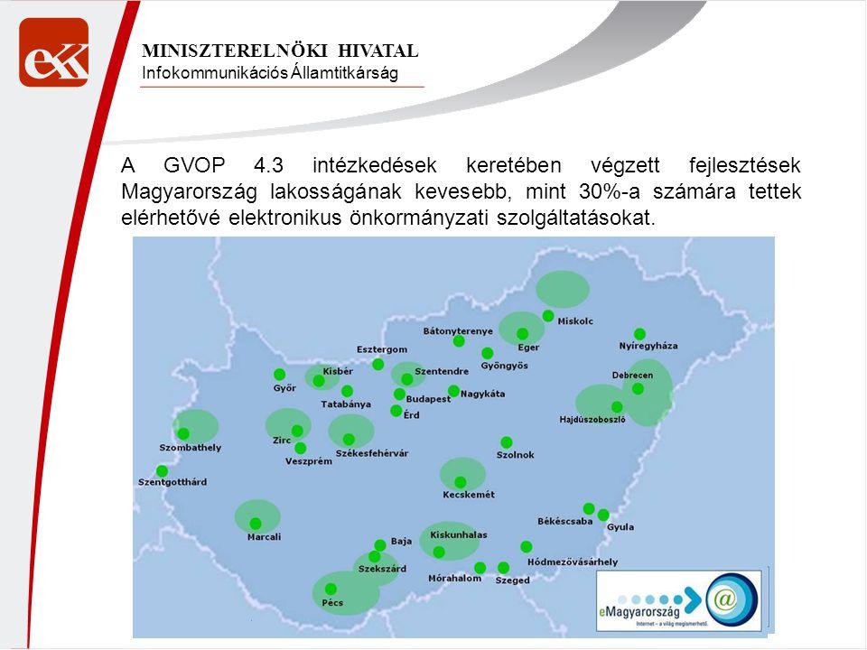 Infokommunikációs Államtitkárság MINISZTERELNÖKI HIVATAL A GVOP 4.3 intézkedések keretében végzett fejlesztések Magyarország lakosságának kevesebb, mint 30%-a számára tettek elérhetővé elektronikus önkormányzati szolgáltatásokat.