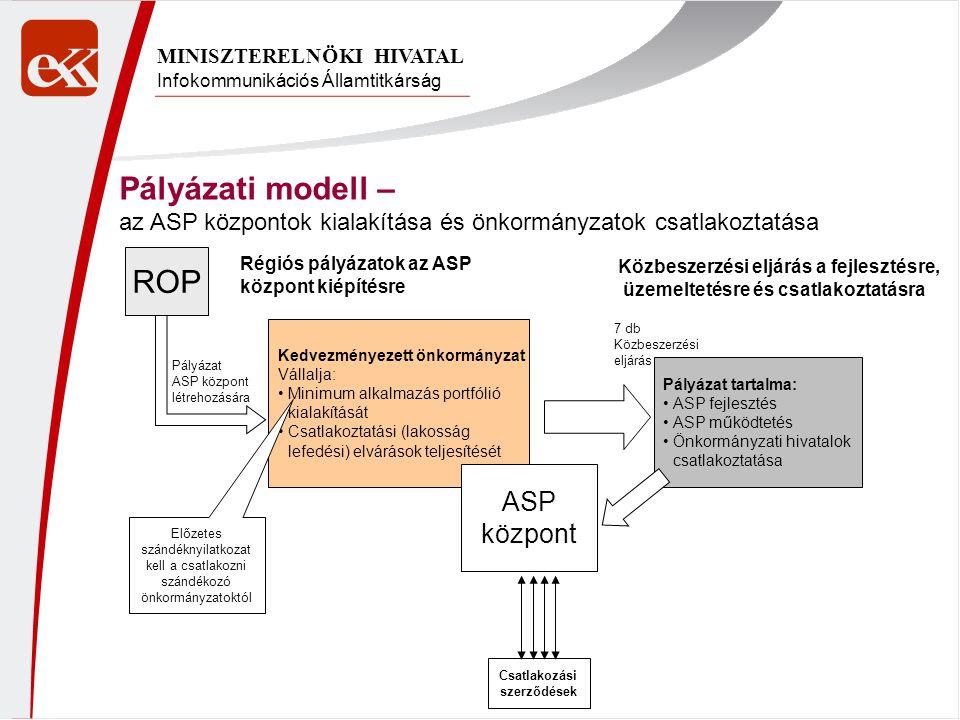 Infokommunikációs Államtitkárság MINISZTERELNÖKI HIVATAL ROP Kedvezményezett önkormányzat Vállalja: Minimum alkalmazás portfólió kialakítását Csatlako