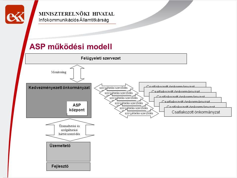 Infokommunikációs Államtitkárság MINISZTERELNÖKI HIVATAL ASP működési modell Kedvezményezett önkormányzat Üzemeltető Fejlesztő ASP központ Csatlakozot