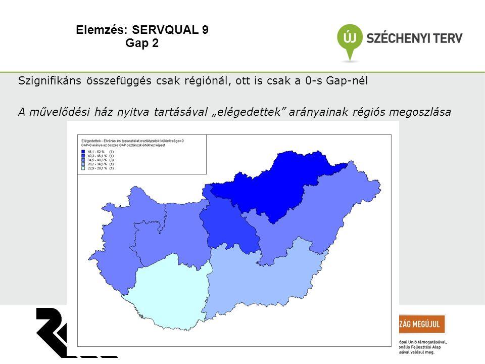 """Elemzés: SERVQUAL 9 Gap 2 Szignifikáns összefüggés csak régiónál, ott is csak a 0-s Gap-nél A művelődési ház nyitva tartásával """"elégedettek arányainak régiós megoszlása"""