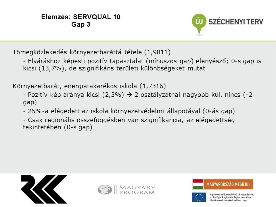 Tömegközlekedés környezetbaráttá tétele (1,9811) - Elváráshoz képesti pozitív tapasztalat (mínuszos gap) elenyésző; 0-s gap is kicsi (13,7%), de szignifikáns területi különbségeket mutat Környezetbarát, energiatakarékos iskola (1,7316) - Pozitív kép aránya kicsi (2,3%)  2 osztályzatnál nagyobb kül.