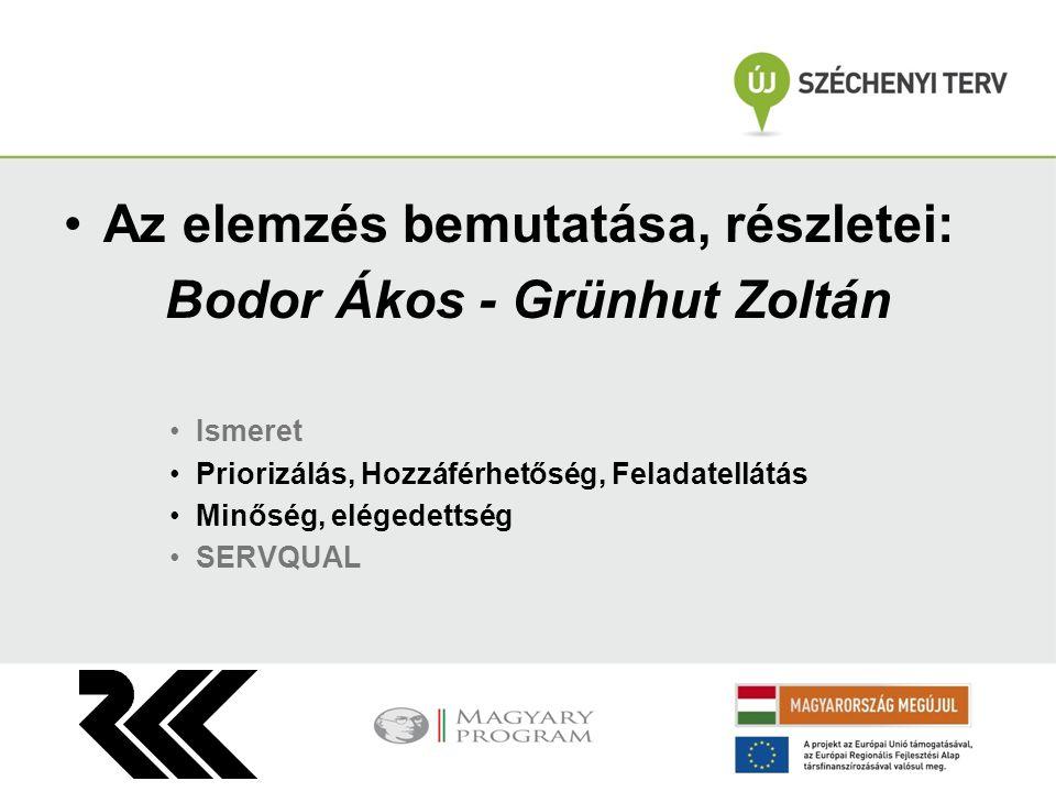 Az elemzés bemutatása, részletei: Bodor Ákos - Grünhut Zoltán Ismeret Priorizálás, Hozzáférhetőség, Feladatellátás Minőség, elégedettség SERVQUAL