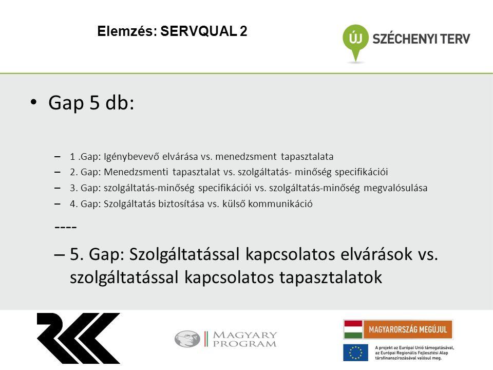Gap 5 db: – 1.Gap: Igénybevevő elvárása vs. menedzsment tapasztalata – 2. Gap: Menedzsmenti tapasztalat vs. szolgáltatás- minőség specifikációi – 3. G