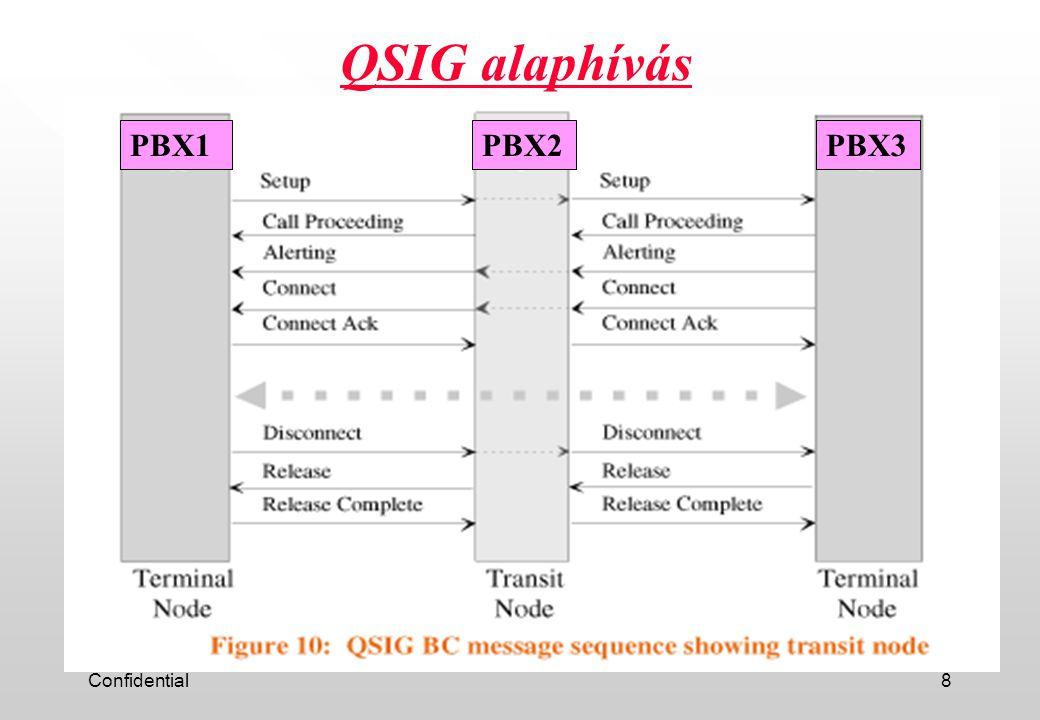 Confidential8 QSIG alaphívás PBX1PBX2PBX3