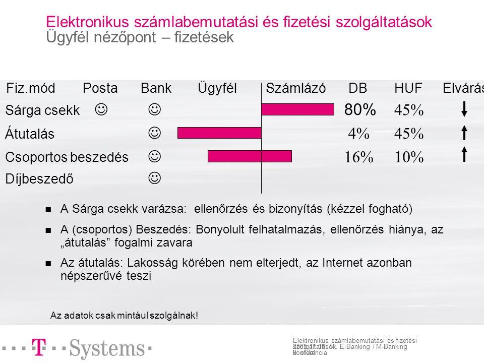 9. oldal Elektronikus számlabemutatási és fizetési szolgáltatások 2005.11.08.