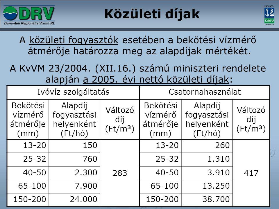 Közületi díjak A közületi fogyasztók esetében a bekötési vízmérő átmérője határozza meg az alapdíjak mértékét. Ivóvíz szolgáltatásCsatornahasználat Be