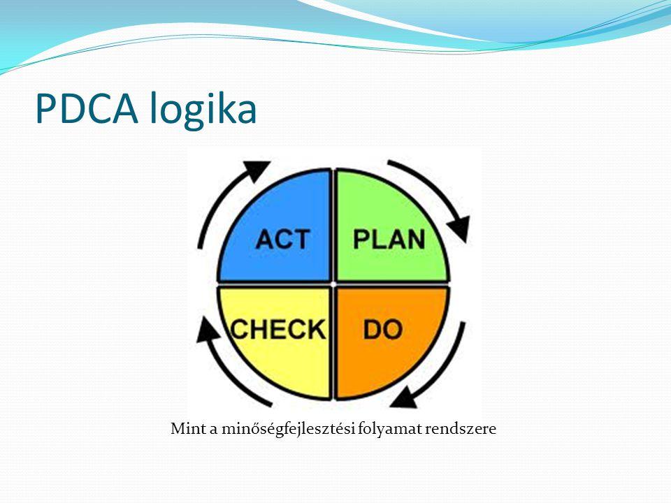 PDCA logika Mint a minőségfejlesztési folyamat rendszere