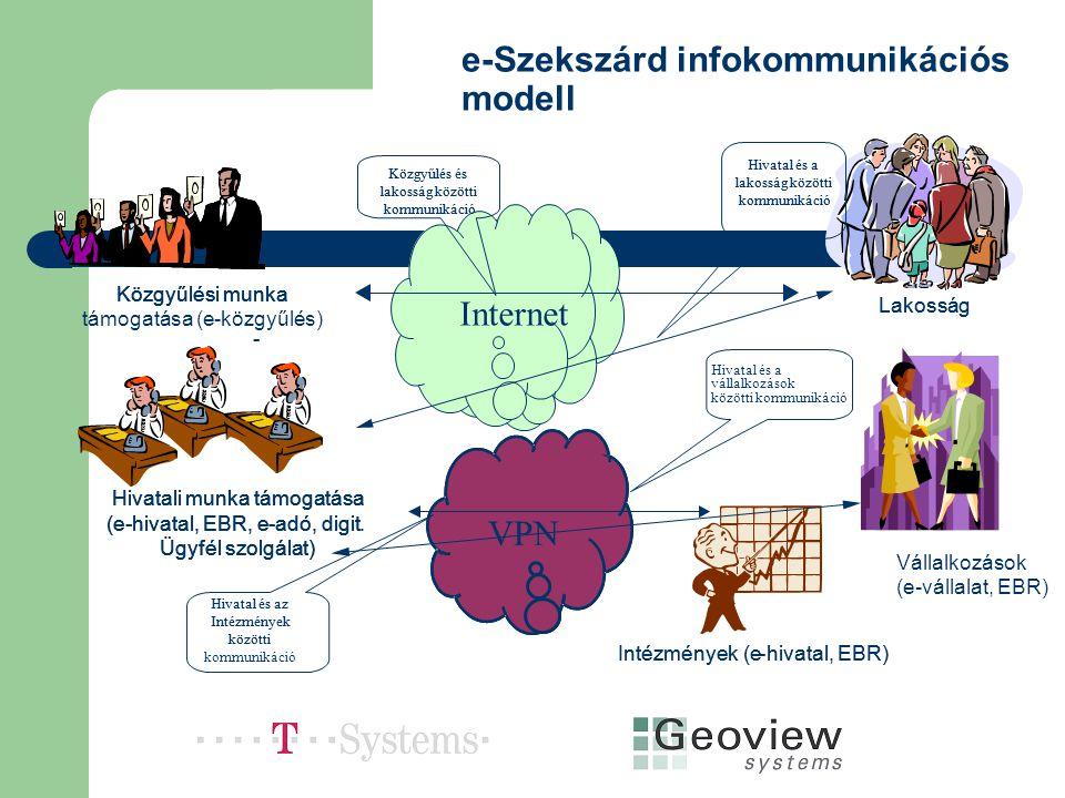 e-Szekszárd infokommunikációs modell Közgyűlési munka támogatása (e-közgyűlés) Közgyűlési munka Hivatali munka támogatása (e-hivatal, EBR, e-adó,digit