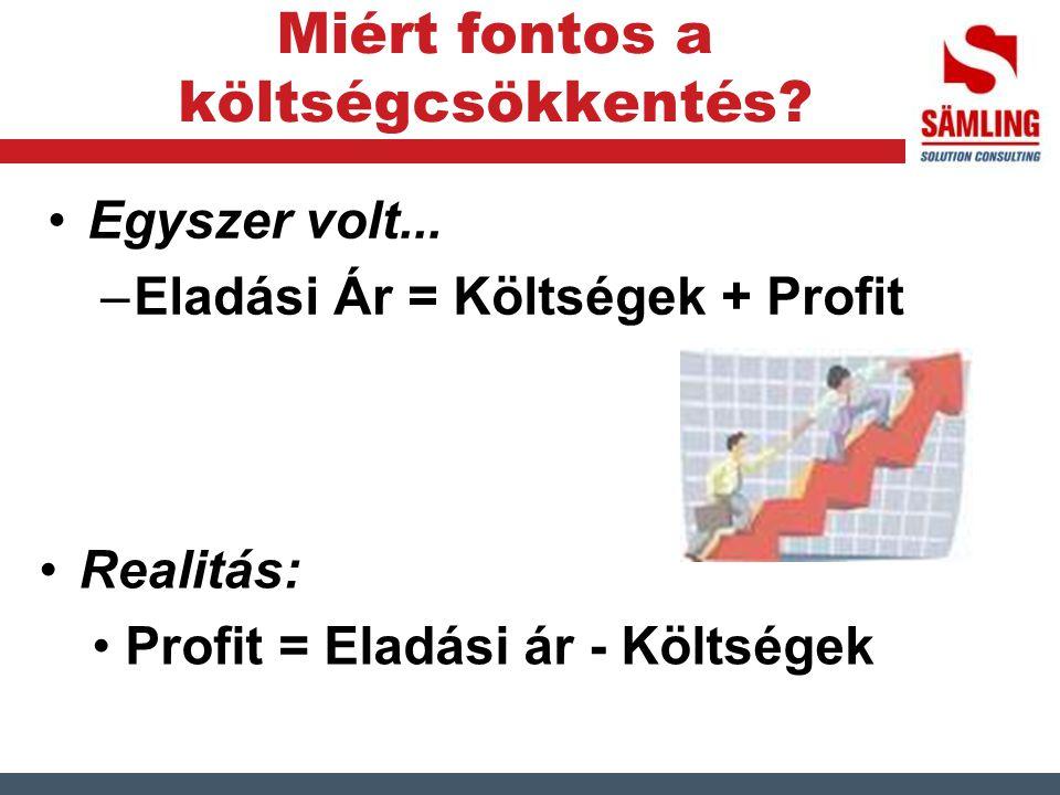 Miért fontos a költségcsökkentés? Egyszer volt... –Eladási Ár = Költségek + Profit Realitás: Profit = Eladási ár - Költségek