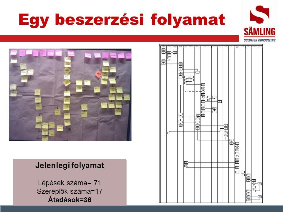 Egy beszerzési folyamat Jelenlegi folyamat Lépések száma= 71 Szereplők száma=17 Átadások=36 Jelenlegi folyamat Lépések száma= 71 Szereplők száma=17 Át