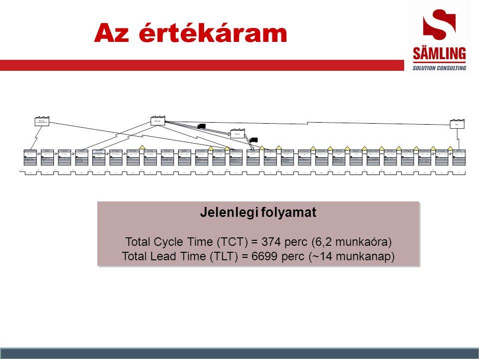 Az értékáram Jelenlegi folyamat Total Cycle Time (TCT) = 374 perc (6,2 munkaóra) Total Lead Time (TLT) = 6699 perc (~14 munkanap) Jelenlegi folyamat T