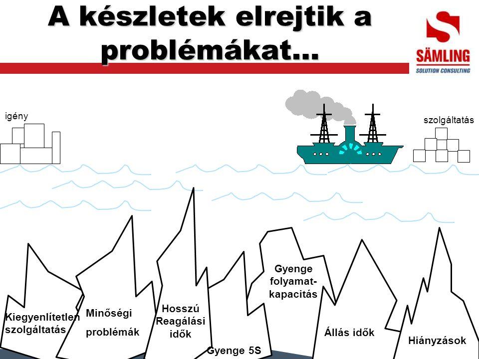 A készletek elrejtik a problémákat… igény szolgáltatás Hiányzások Állás idők Gyenge folyamat- kapacitás Gyenge 5S Hosszú Reagálási idők Minőségi probl
