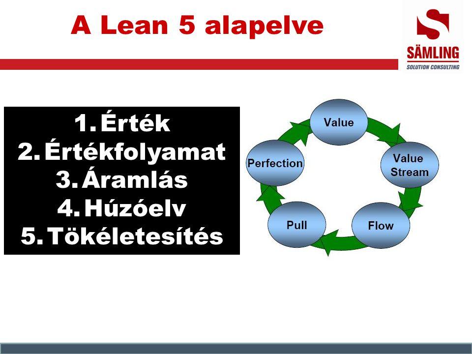 A Lean 5 alapelve 1.Érték 2.Értékfolyamat 3.Áramlás 4.Húzóelv 5.Tökéletesítés