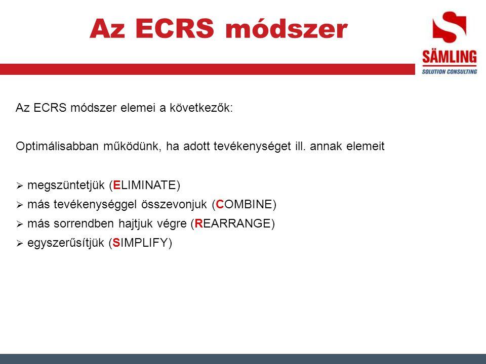Az ECRS módszer Az ECRS módszer elemei a következők: Optimálisabban működünk, ha adott tevékenységet ill. annak elemeit  megszüntetjük (ELIMINATE) 